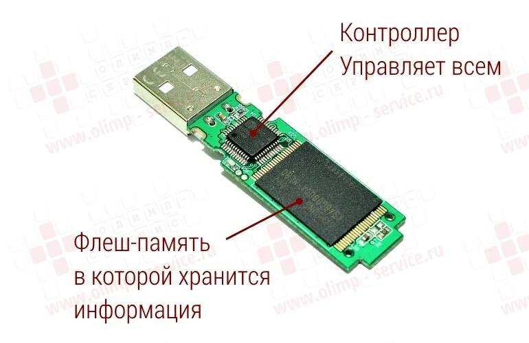 Как сделать usb память - Ubolussur.ru