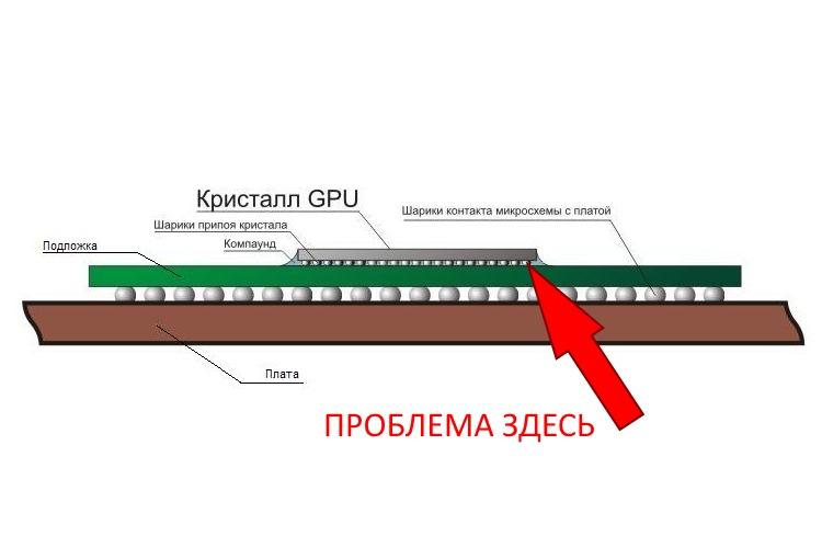 Проблема BGA видеочипа